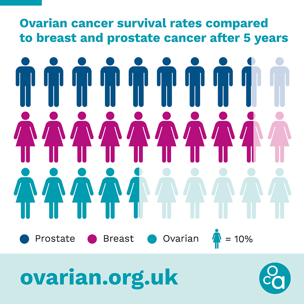 Ovarian cancer comparative survival rates