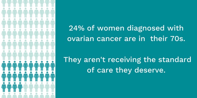 Ovarian Cancer Action - statistics on age inequality.png