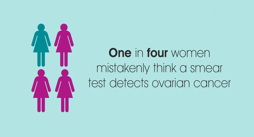 Ovarian cancer myths