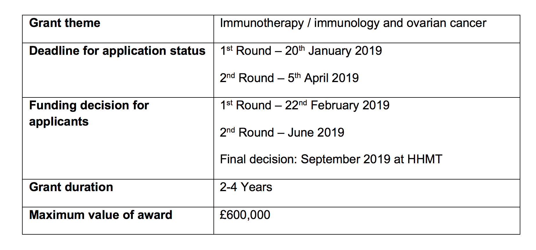 Immunotherapy grant table2