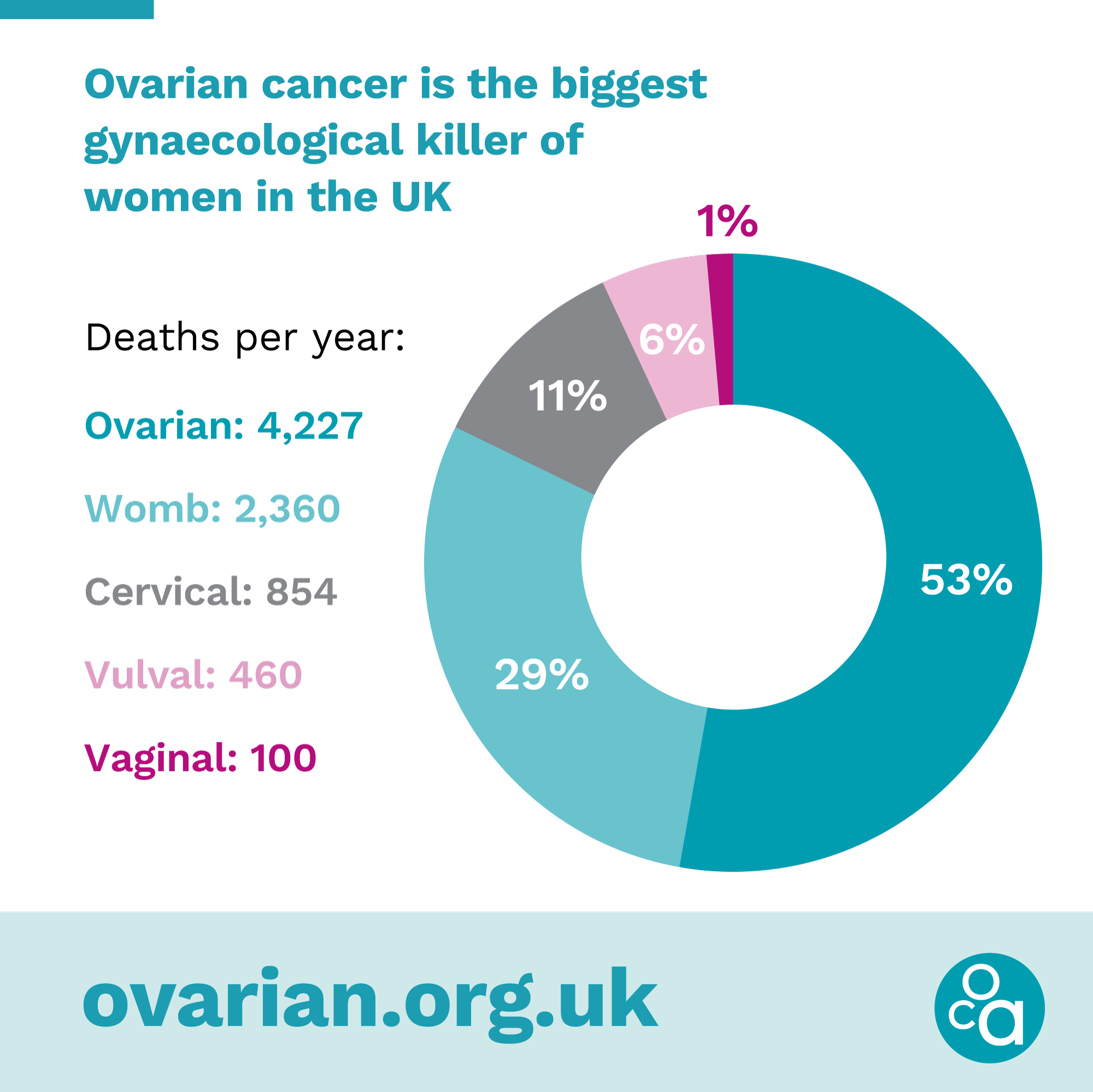 Gynae cancers infographic