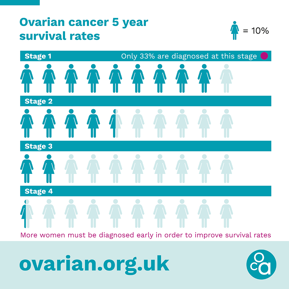 Ovarian cancer survival rates by stage of diagnosis
